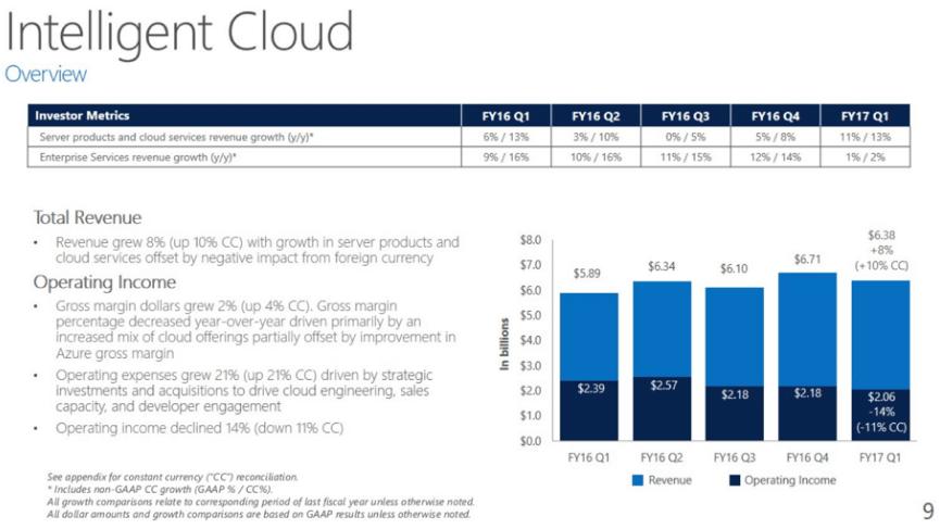 Microsoft Q1 FY17 Intelligent Cloud Earnings Report