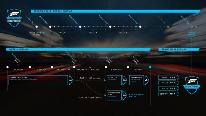 Microsoft, Windows 10, Xbox One, Forza, Forza Racing Championship Series