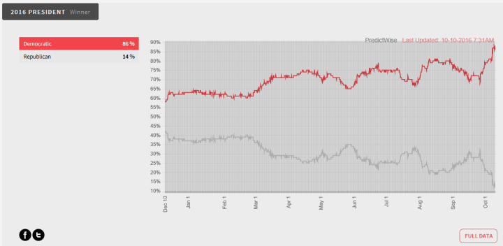 Predictwise US Elections graph
