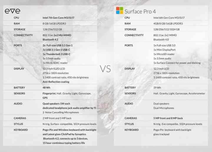The Eve V clearly beats the Surface Pro 4 on paper.