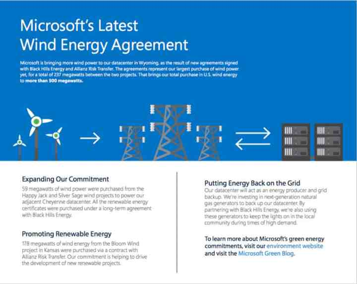 Microsoft's investments in wind energy projects in the U.S. have now reached more than 500 megawatts.