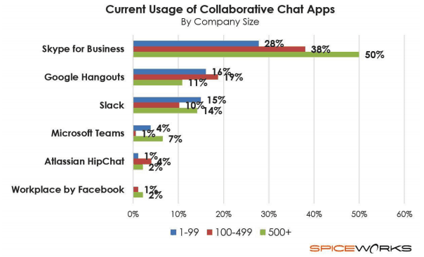 Usage of Collaborative Chat Apps