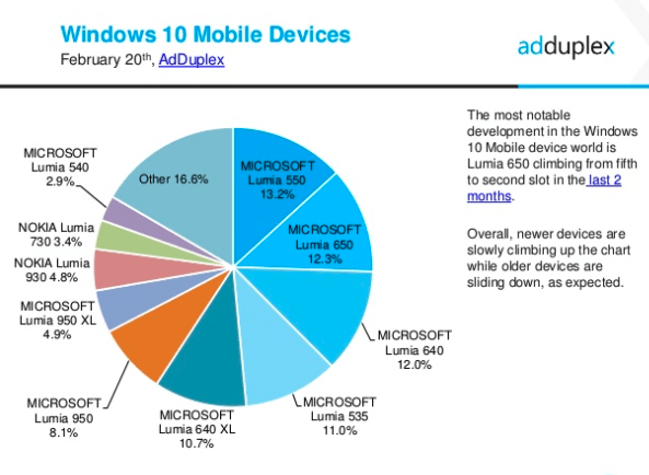 AdDuplex Windows 10 report Feb 2017 2