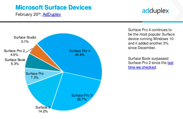 AdDuplex Windows 10 report Feb 2017 6