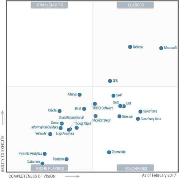 Gartner's Leaders quadrant.