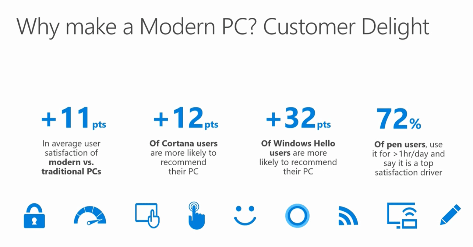 Stats about a modern PC