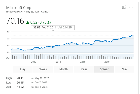 Microsoft stock price May 26
