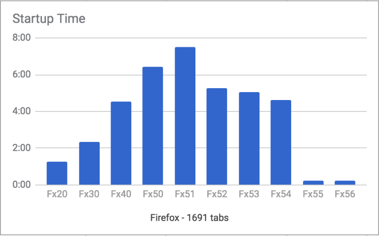 Firefox Quantum Flow Startup Time