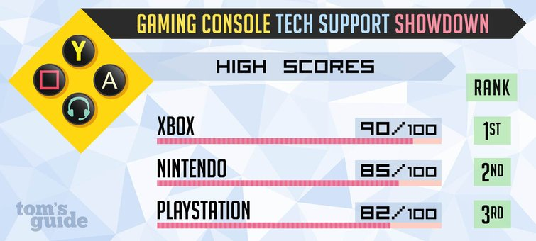 Gaming Console Tech Support Showdown