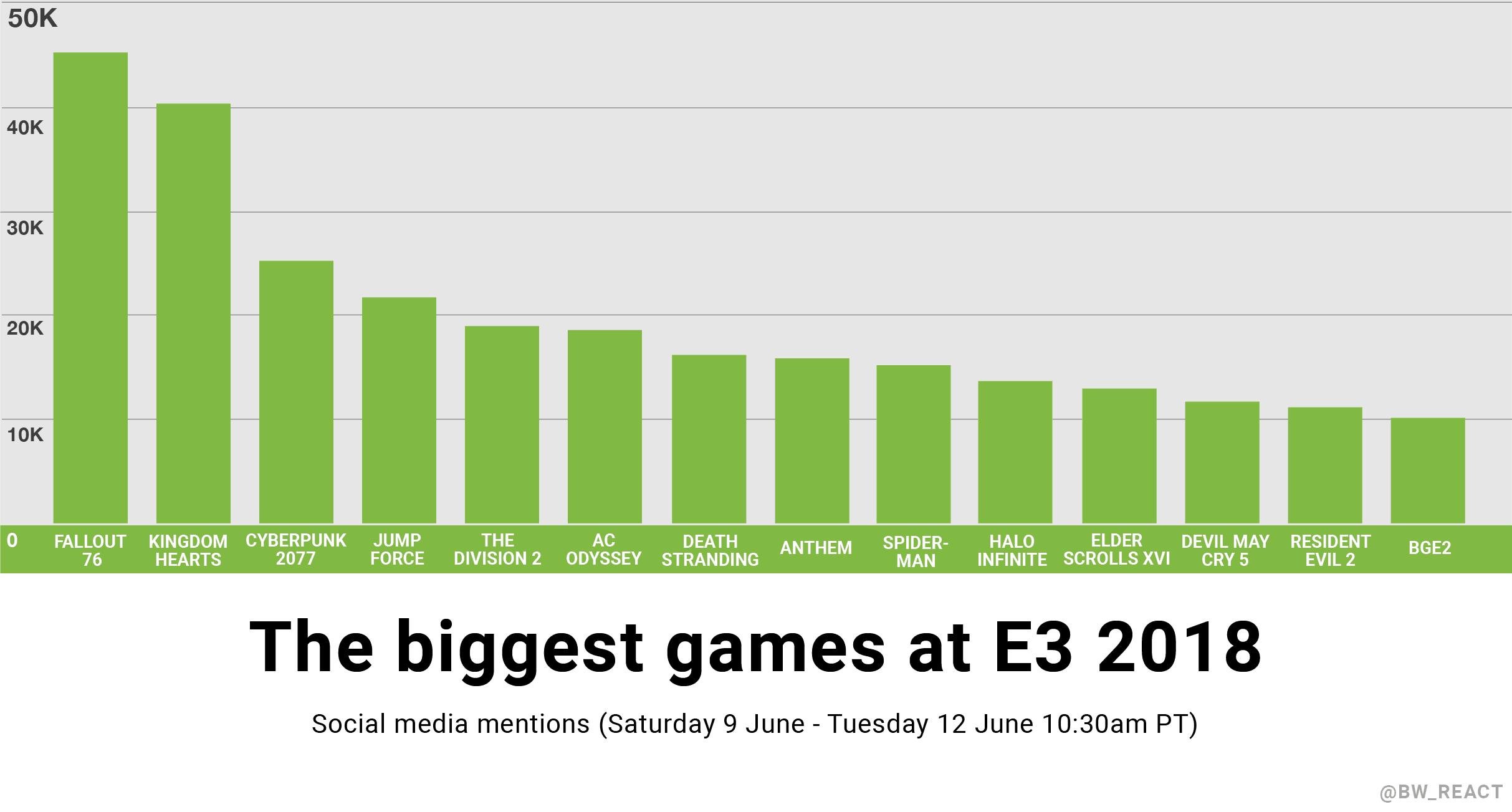 Biggest games at E3 2018