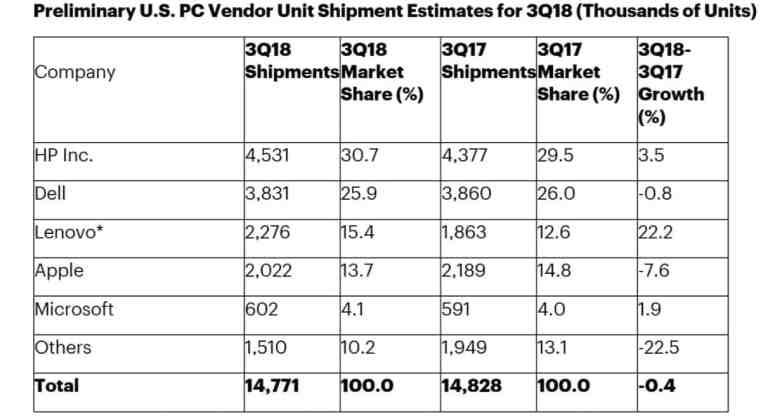 Gartner report on PC sales