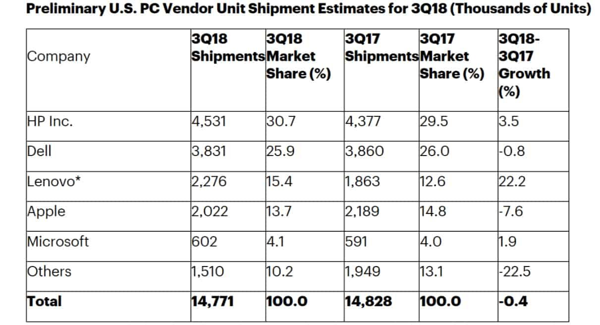 Gartner report on PC sales