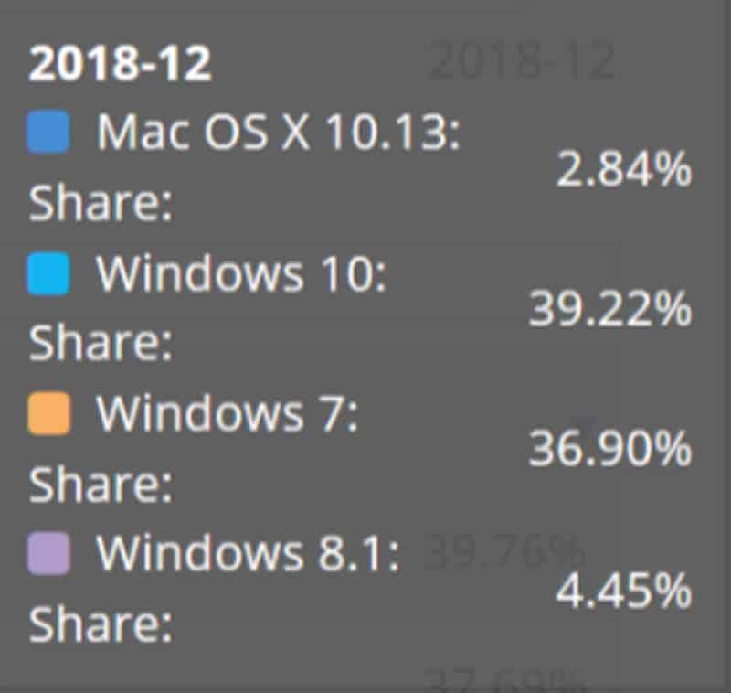 Windows 10 Market Share: December 2018