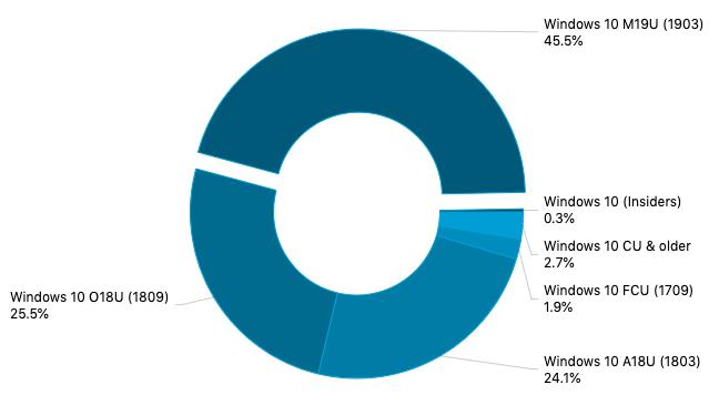 AdDuplex: Windows 10 version 1903 now 45.5% of surveyed PCs