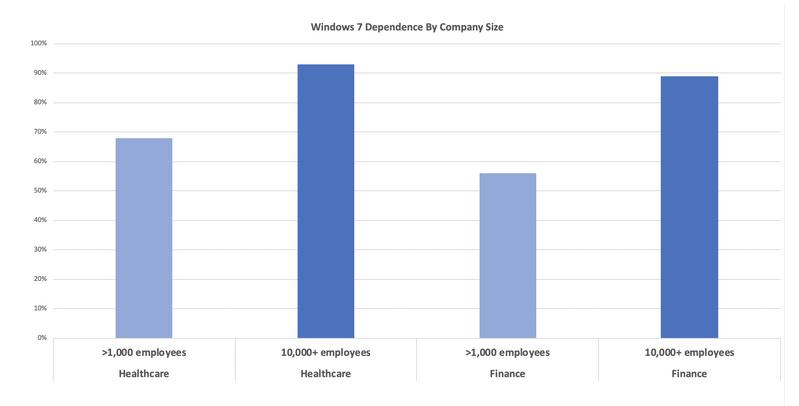 Windows 7 dependency graph from BitSight