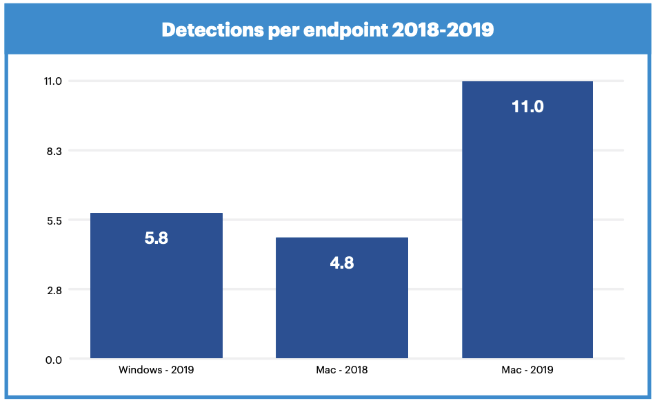 Apple Mac malware threats growing faster than Windows counterparts
