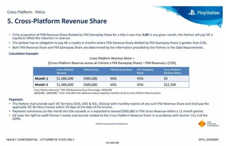 Sony Cross-Platform Revenue Share/ Epic Games