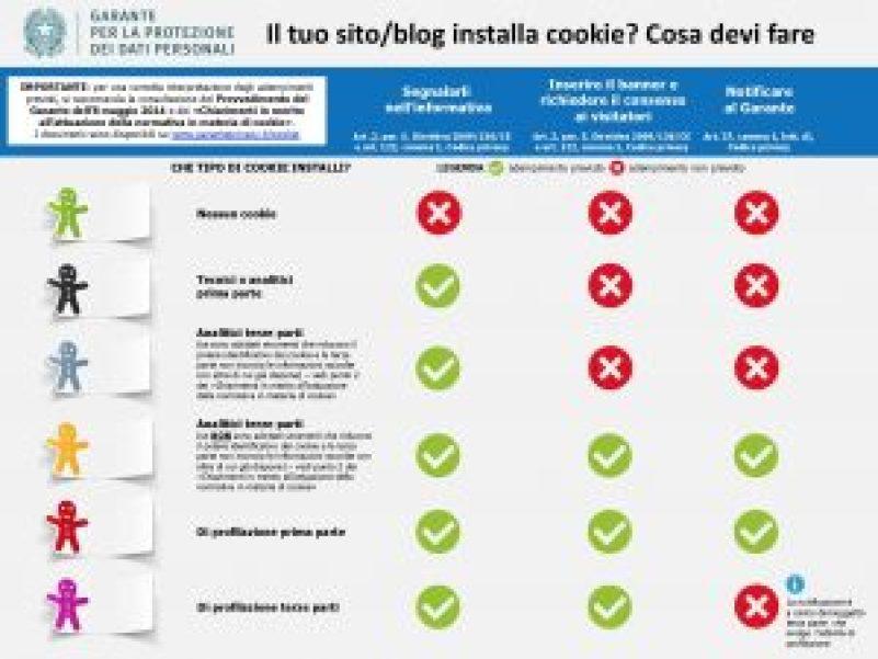 1434029646_infografica-cookie-e-privacy-cosa-devi-fare