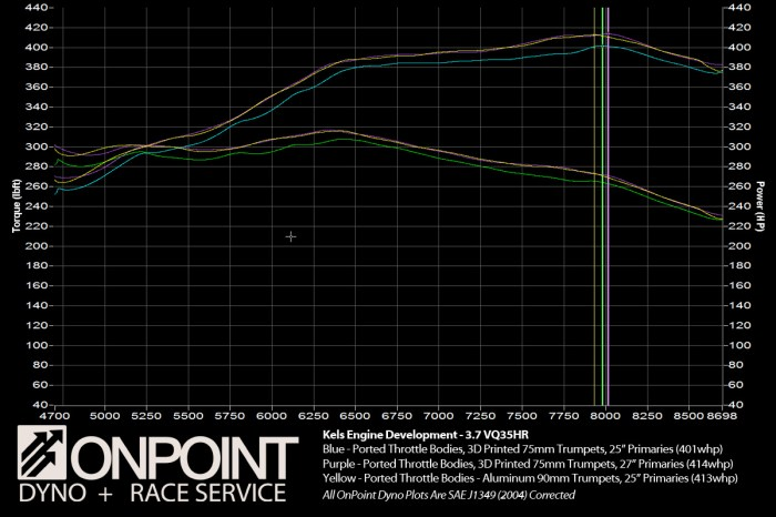 Isn't it interesting how the graph overlays PERFECTLY considering the drastically different trumpets and primary length?