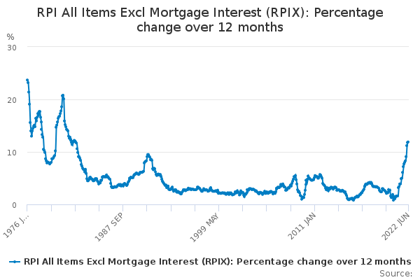 RPI All Items Excl Mortgage Interest (RPIX): Percentage ...