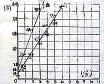 比熱の違い/中1物理1999/takaの授業記録