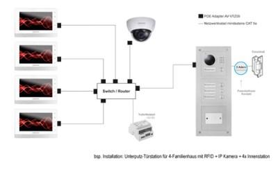 IP Türsprechanlage