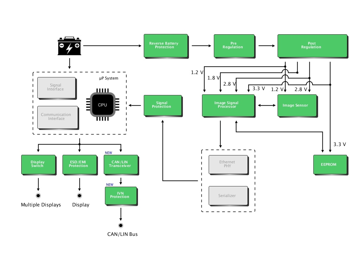 On Semiconductor Surround View Camera