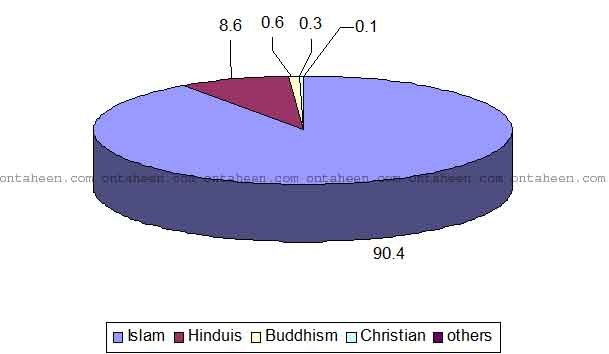 bangladesh religion-percentage