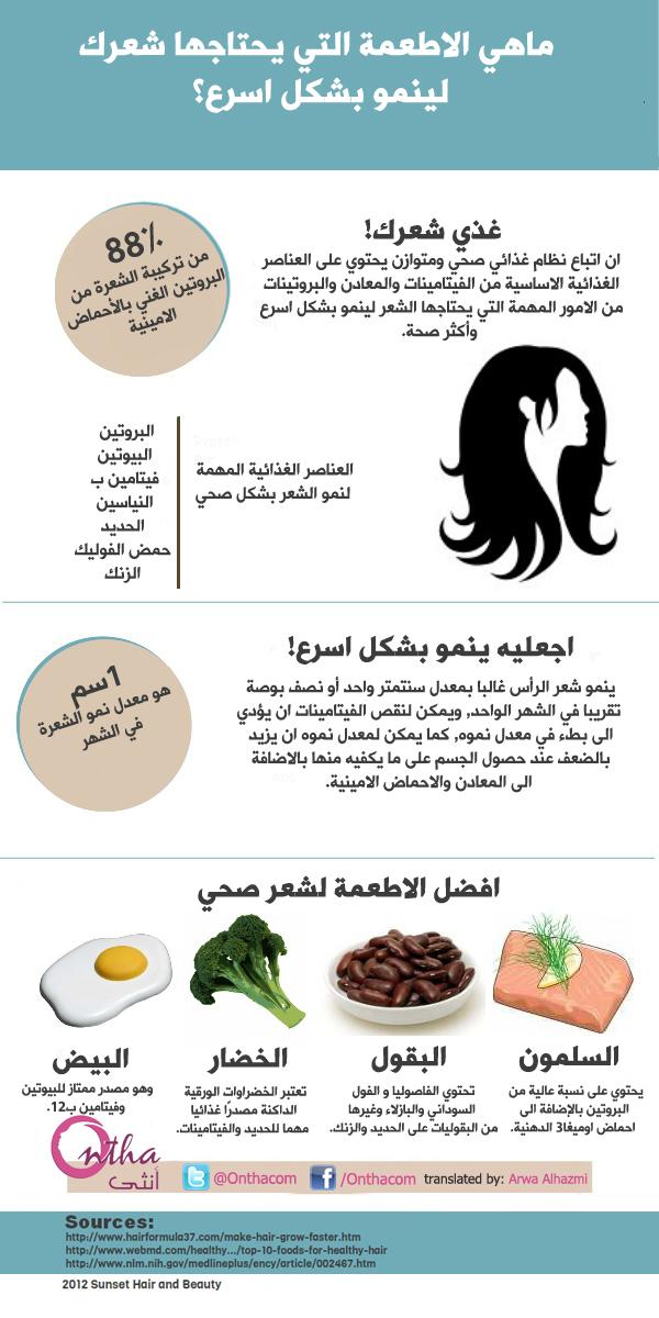ماهي الاطعمة التي يحتاجها شعرك لينمو بشكل اسرع