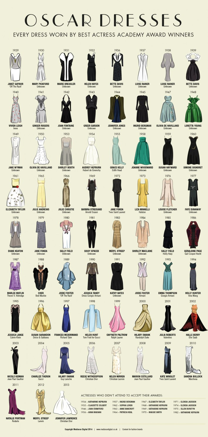 oscar-dresses--every-dress-worn-by-best-actress-academy-award-winners_530b85eabcab5_w1500