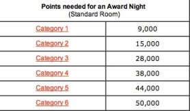 Club Carlson Redemption Table - Hotel Rewards