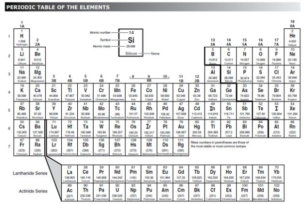 Periodic table element names and symbols quiz periodic diagrams periodic table elements with names brokeasshome com urtaz Gallery