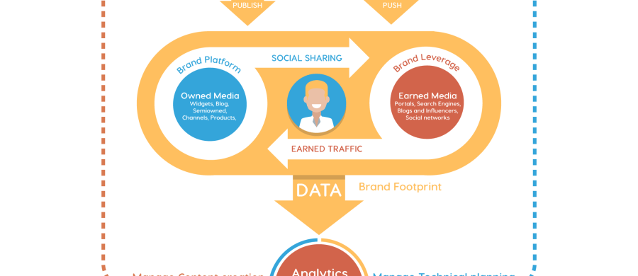 brand footprint, loyalty marketing, data and insights