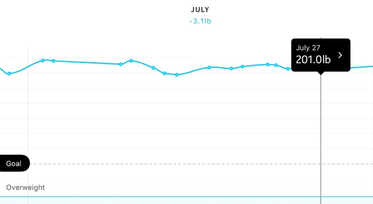 July weight chart