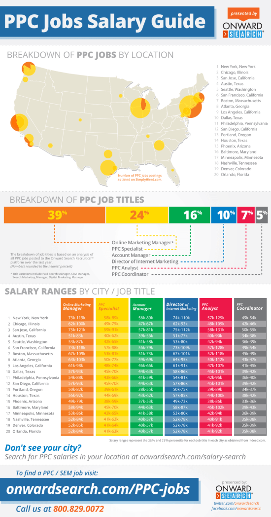 PPC Jobs and Salaries Guide