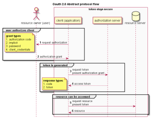 Use Emacs to create OAuth 20 UML sequence diagrams | On Web Security
