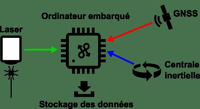 LiDAR sur drone: l'ordinateur embarqué du LiDAR pour drone