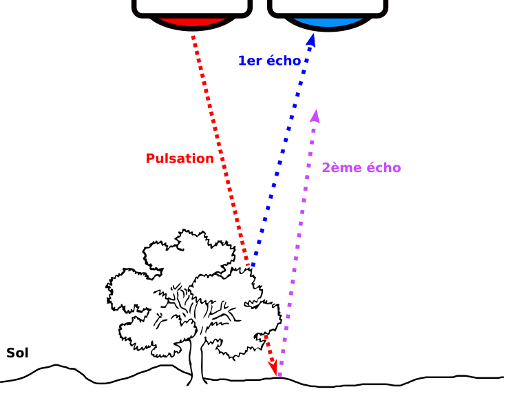 Lidar sur drone: les échos
