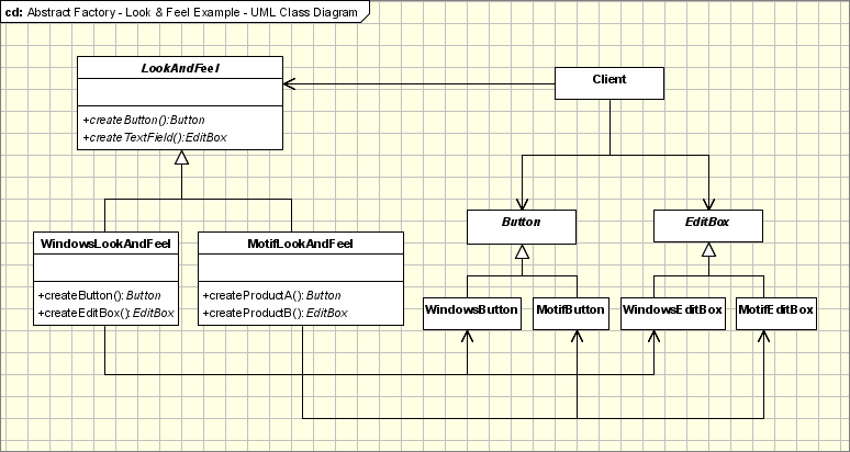 Abstract Factory diagram