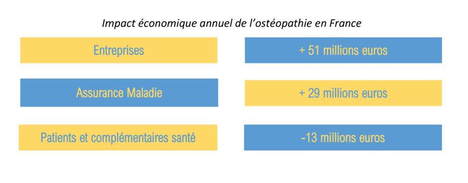 économie ostéopathie