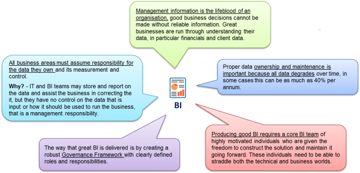 BI Insights
