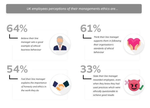 Employees perceptions of their management ethics