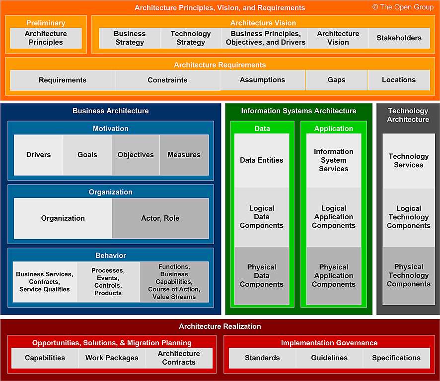 The new Architecture Content Framework (ACF)