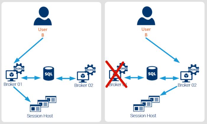 RDS Broker Access Serveur TSE Windows 2016