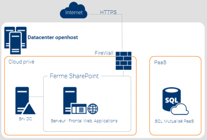 Exemple d'intranet SharePoint 2016 en hébergement mutualisé