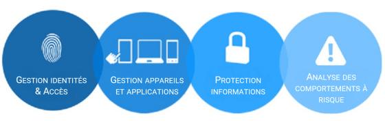 Avantages et fonctionnalités suite Enterprise Mobility Security