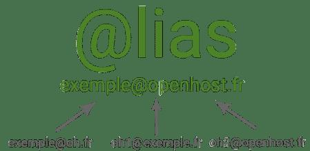 alias de messagerie mail entreprise exemple