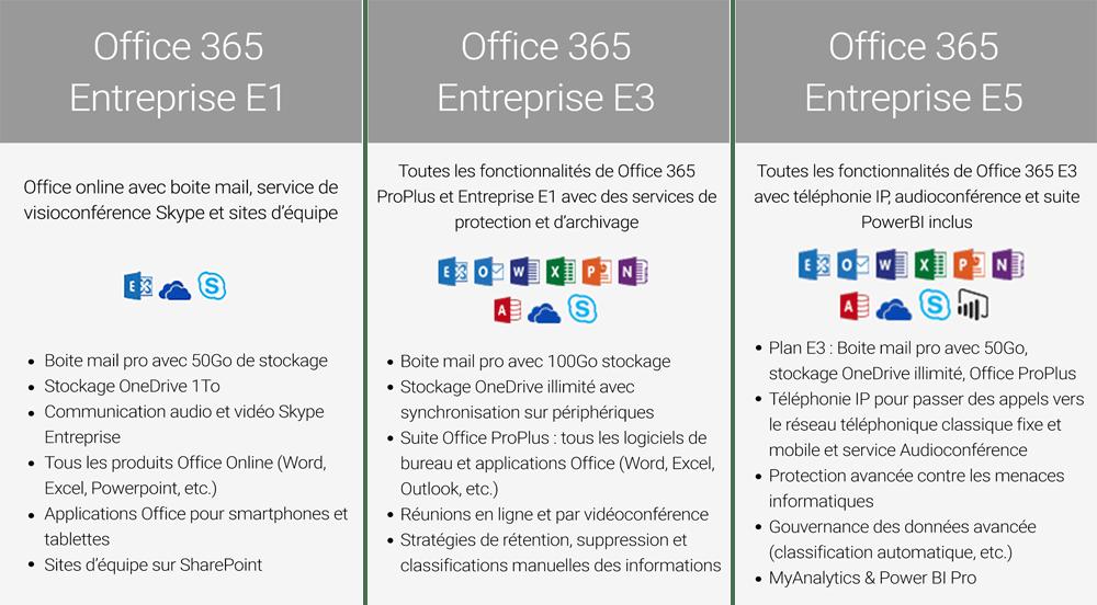 Quelle Offre Office 365 Business Ou Entreprise Choisir Oh Network