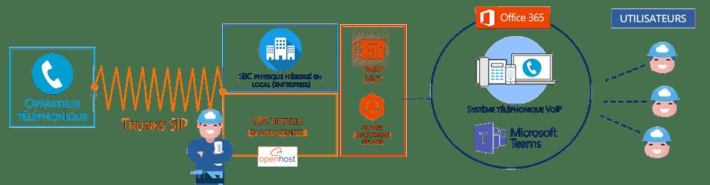 Téléphonie Teams Direct Routing avec SBC physique local pour DECT sur Microsoft Office 365