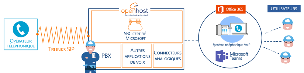 Teams direct routing avec SBC virtuel Office 365